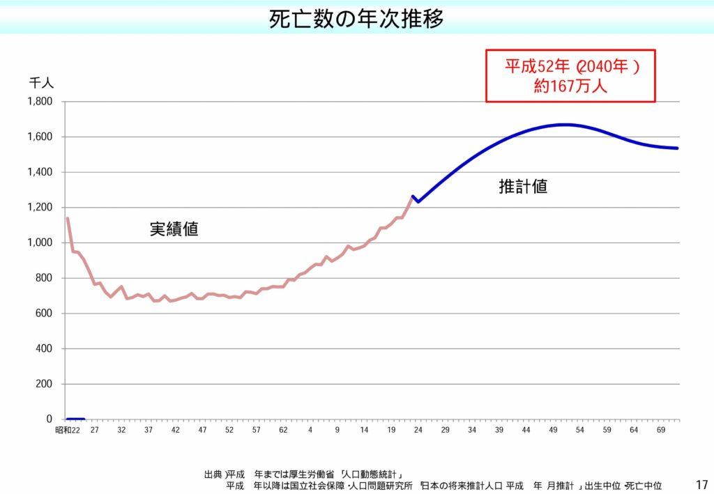 死亡人口のグラフ