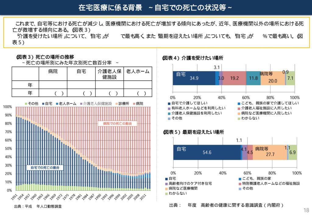施設死亡の増加